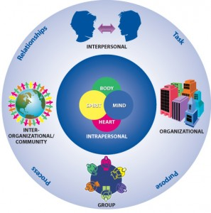Five Leadership Domains
